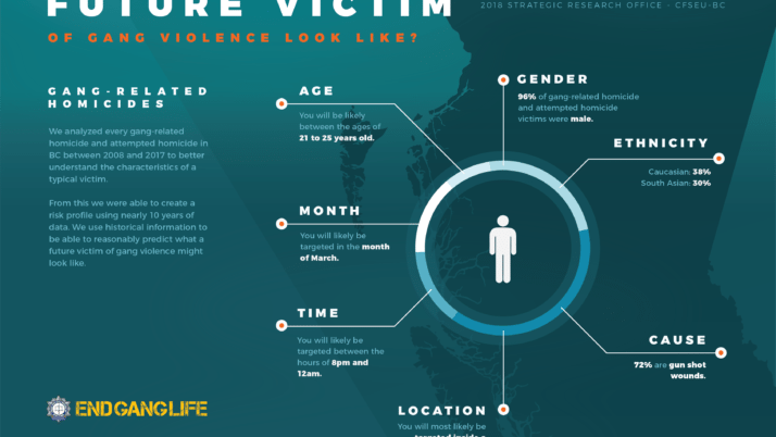 What Does a Future Victim of Gang Violence look like?