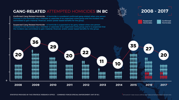 Gang-Related Attempted Homicides in BC:  2008 – 2017